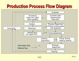 images of food process flow diagram   diagramscollection manufacturing process flow diagram example pictures