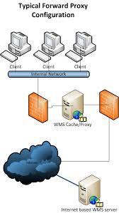 proxy server network diagram photo album   diagramsusing windows media services cache proxy plug in € david