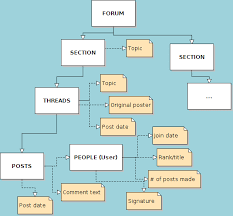 file raptr forum information types diagram png   wikipediafile raptr forum information types diagram png