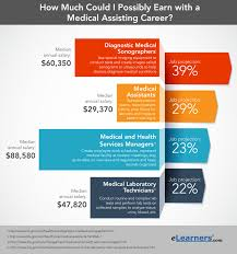 medical assistant salary job outlook elearners medical assisting salary