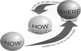 How to write a buiness plan