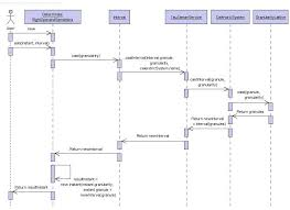 uml diagrams for selected components in tauzamanin addition  a sequence diagram of adding interval to instant