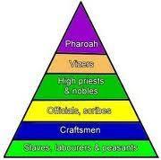 ANCIENT EGYPT on emaze http   resources woodlands junior kent sch uk homework egypt hierarchy html