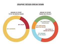 dungeons and designers graphic design major hopefully this new information will inspire you as you pursue a graphic design major or inspire you to choose another major that won t make you a starving