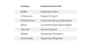 how to write a customer service job description that attracts top  1 choose your words wisely