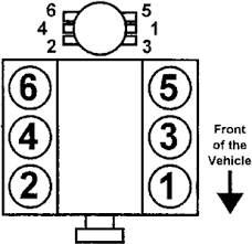chevy tahoe 1996 engine diagram firing order fixya 1996 98 4 3l engines firing order 1 6 5 4 3 2distributor rotation clockwise