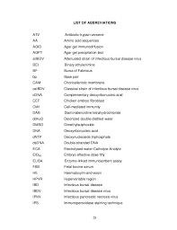 Order list of abbreviations used in thesis in Philadelphia