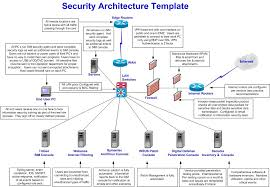images of network security architecture diagram   diagramscollection network security architecture diagram pictures diagrams