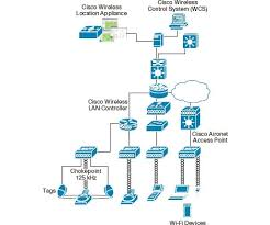 harvard mba isabelle guis leads the cisco location solution    cisco location solution diagram  cisco location solution diagram