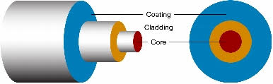 Types of optical fibres
