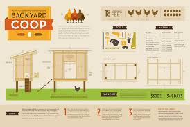 how to build a simple chicken coop plans easy build how to build a simple chicken coop plans easy way to build chicken coop