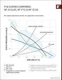 Тест и обзор: <b>Noctua NF</b>-A12x25 - инновационные ...
