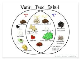 taco salad  ways   gwen    s nestarmed   this info  you can go forth and enjoy countless mexican creations and be confidently on plan  i like to start   a healthy serving of greens as