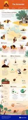 the alchemist infographic myth literature the the alchemist infographic