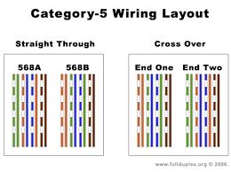 cat 5 wiring diagram unmasa dalha cat 5 wiring diagram