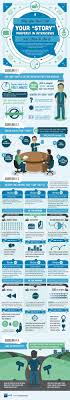 how to tell your story effectively in interviews infographic story telling job interview