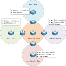 ospf area types with example   gpon solutionospf area types diagram