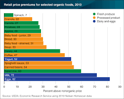 california revenues 351 million lower than expected organic retail price premiums vary by food product