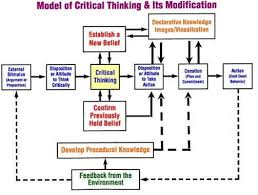 images about Critical Thinking Skills on Pinterest Routledge Handbook of Water Law and Policy