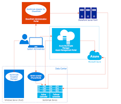 network architecture   quickly create high quality design and    microsoft azure storsimple architecture
