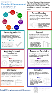 career outlook master of professional studies in public strategic career planning management lifecycle infographic