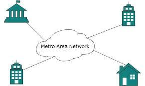 dcn computer network typesmetropolitan area network