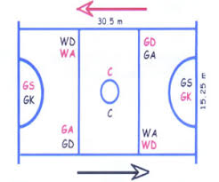 best images of volleyball court diagram template   basketball    netball court positions