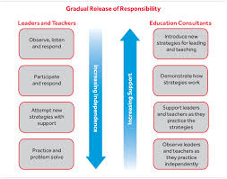gradual release responsibility in all our work we use a gradual release of responsibility model where we introduce new ideas and strategies demonstrate how they work and guide teachers
