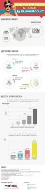 snapchat spectacles s projections forecast infographic snapchat spectacles infographic