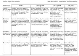 what else election project rubric of expectations