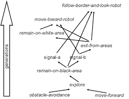 laral schematic representation of the relation between the behavioural and communication skills exhibited by the evolved robots the vertical axis corresponds to