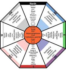 is a detailed guide to what colors you can place in different areas and what those directional zones symbolize here are some tips for using feng shui chinese feng shui compass