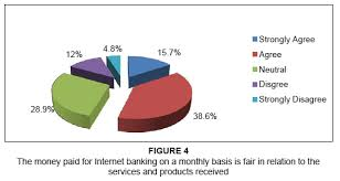 Figure    The money paid for Internet banking on a monthly basis is fair in relation to the services and products received