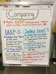 informative explanatory writing writers workshop anchor chart informative explanatory writing writers workshop anchor chart compare and contrast essay ela grade mini lessons dig deeper more