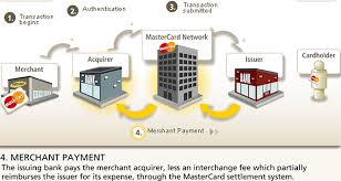 submission clearing and settlement of credit card transactions   pngsubmission  clearing and settlement of credit card transactions