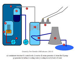 nuclear power plant essaynuclear power   essay   otherpapers com