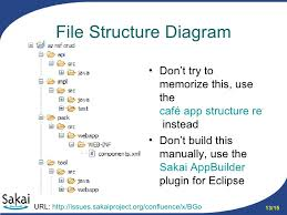 sakai app structure       file structure diagram