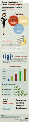 best images about infographics online degrees should i pursue an online master s degree masters degree