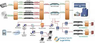 flow chart of the digital head end   mars tech systems    flow chart of the digital head end   mars tech systems  gandhinagar  gujarat  india