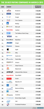 best paying companies business insider bi graphics bestpayingjobs 2015