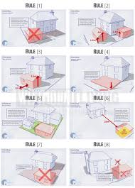 Outbuildings Planning Permission   Building Regulations    Within the curtilage of listed buildings any outbuilding will require planning permission      To be permitted development  any new building must not itself