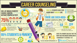 brain checker s no career counseling company testing