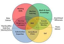vennoid  different venn diagrams from different sources  nsa venn    nsa venn diagram