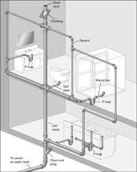 figuring out your drain waste vent lines   dummiesthis diagram of a typical dwv system is called a plumbing tree