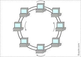 types of network topologiesdual ring  dual ring topology