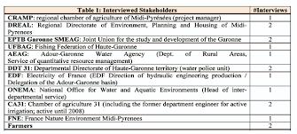 which scenarios for water management maelia scenarios123 a