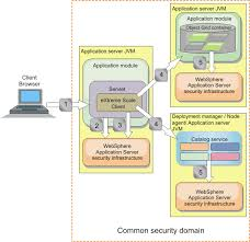 security integration with websphere application server
