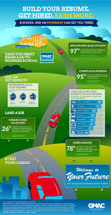 to the interns go the jobs b school interns earn more infographic