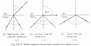 angle homework help total internal reflection critical angle physics homework help critical angle