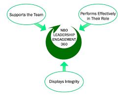 leadership engagement leadership engagement 360 competencies
